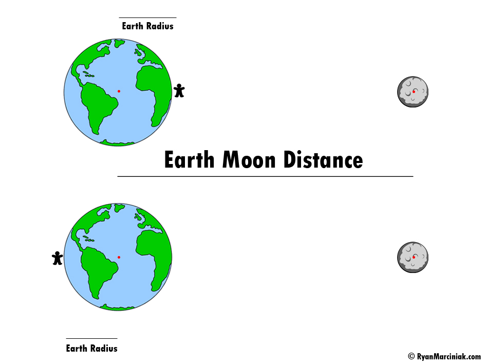 Earth Moon FBD